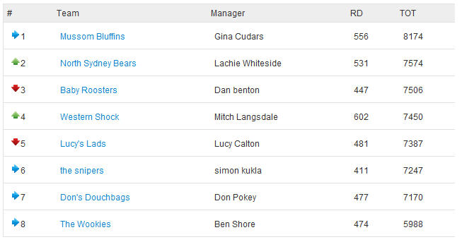 cudars.com NRL Fantasy League Ladder